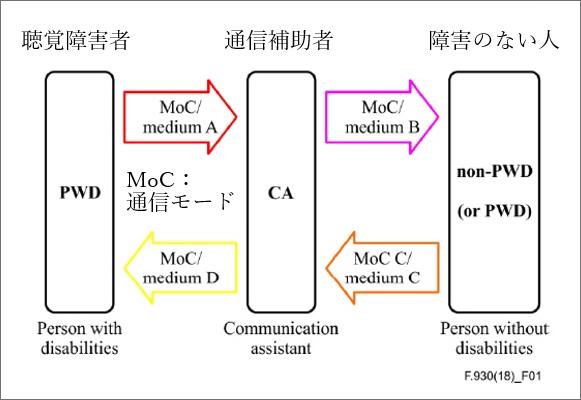 図2 電話リレーサービスの通信モデル