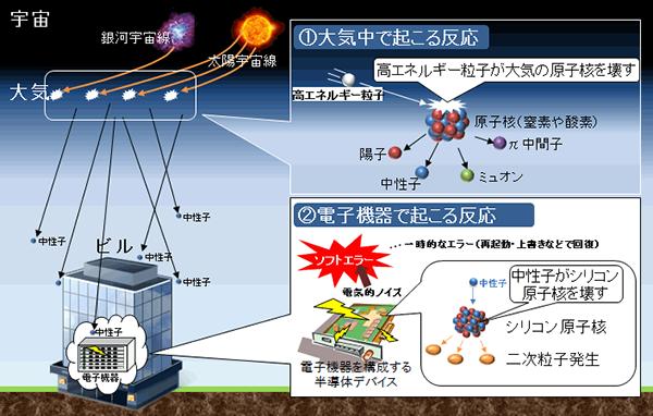 図1:ソフトエラー発生のメカニズム