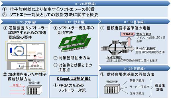 図2:ソフトエラー対策勧告の全体像