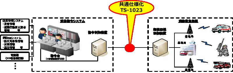 TS-1023で規定するインタフェース