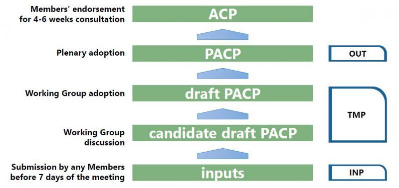 図2.ACP合意までの審議の流れとWGの役割