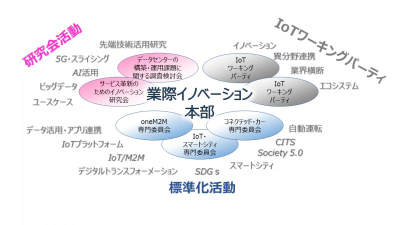 業際イノベーション本部 :: 一般社団法人情報通信技術委員会